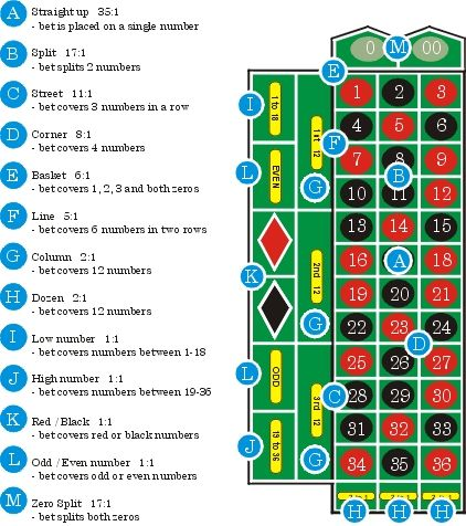 Roulette odds vinnare - 65461