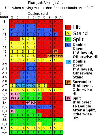 Blackjack basic strategy - 6112