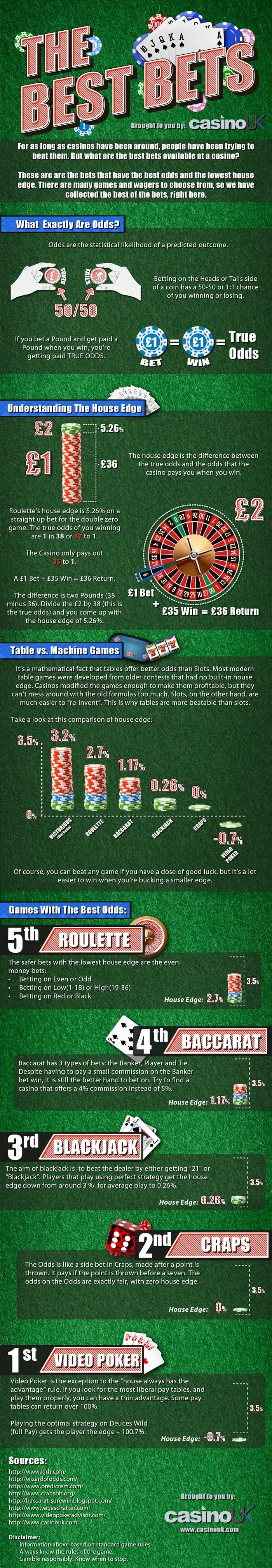 Casino odds - 85631