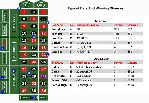 Roulette odds - 95887