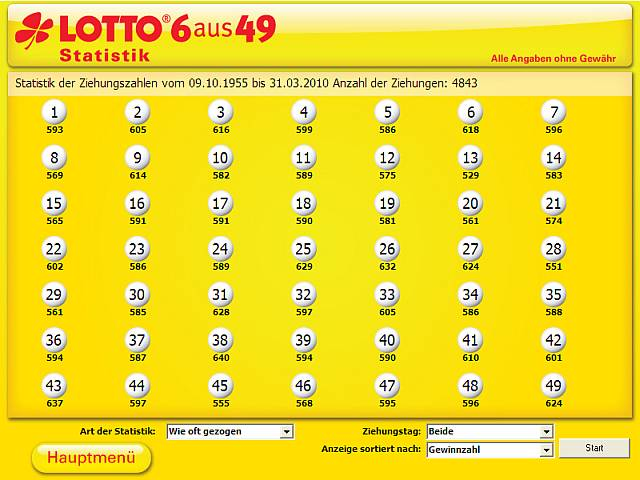 Lotto statistik Shadowbet - 29500