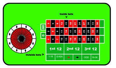 E betting roulette - 37759