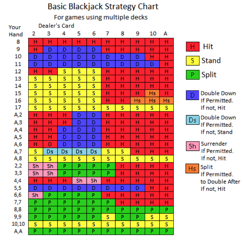 Blackjack basic - 65569