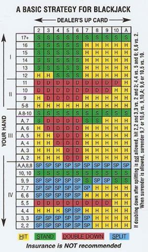 Blackjack strategi med - 49556